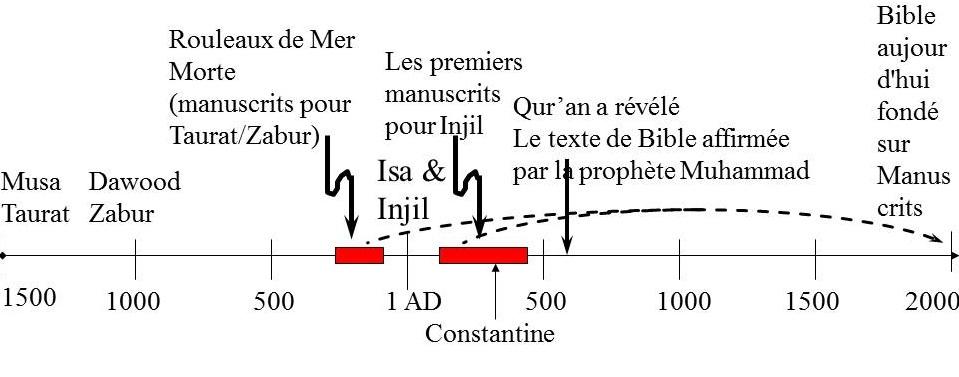 Chronologie pour les manuscrits de la Bible