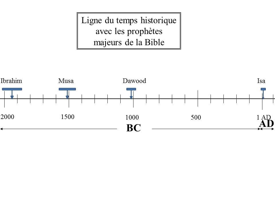 Les prophètes les plus connus de la Bible