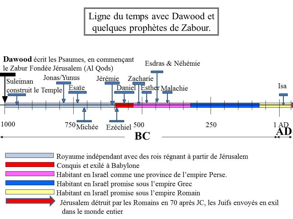 Timeline for Dawood - francais