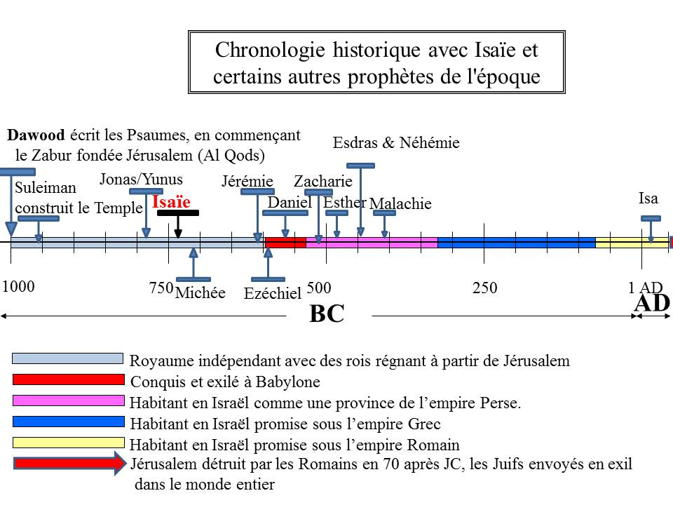 Timelines for Isaie francais