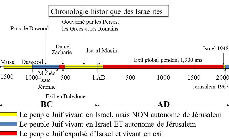 Une chronologie historique du peuple juif de Musa jusqu'à aujourd'hui