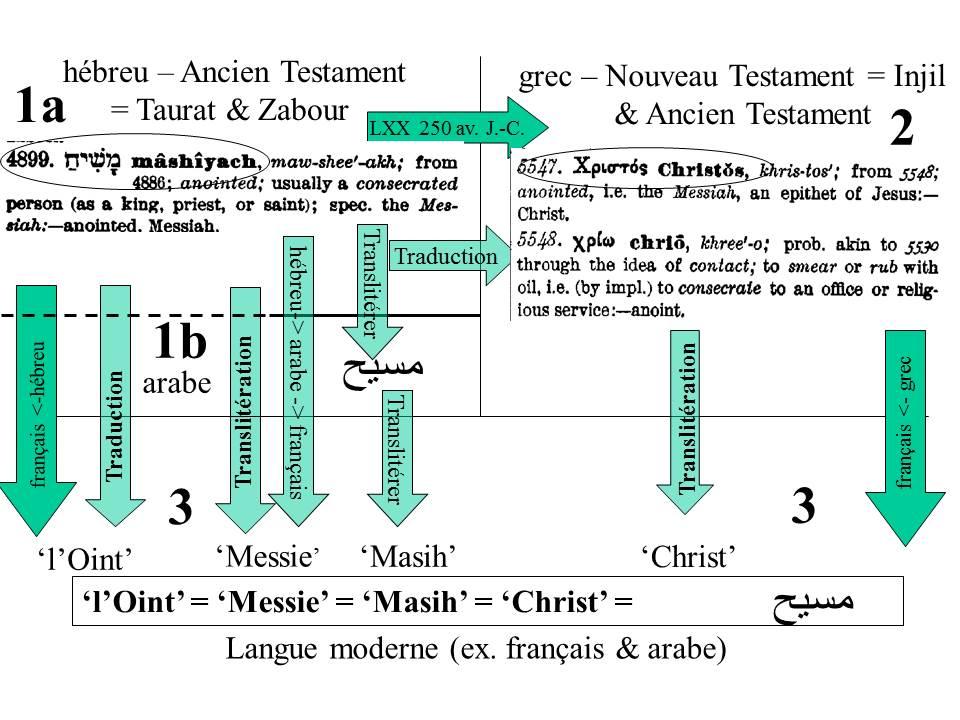 Masih = Christ = Messie