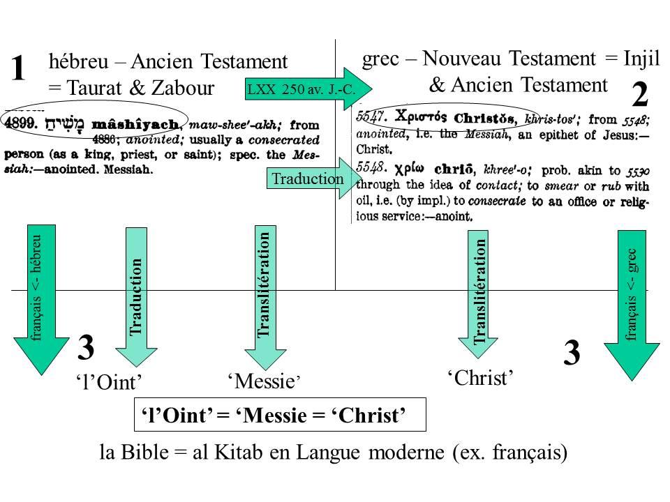 Le mot 'Christ' dans al kitab (Bible)
