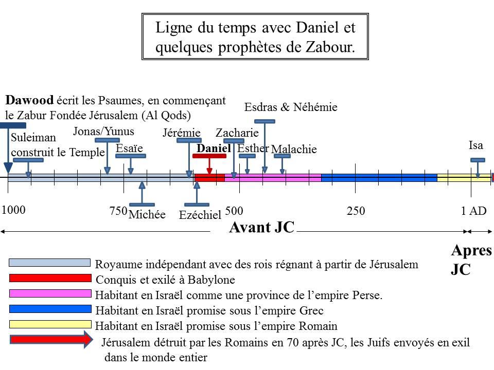Timelines for Daniel - francais