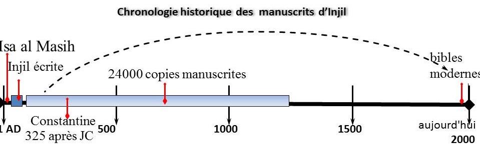 Bibles modernes sont traduits à partir des premiers manuscrits existants, beaucoup de 100 à 300 ans après JC. Ces manuscrits de sources viennent bien avant Constantin ou d'autres pouvoirs politico-religieux