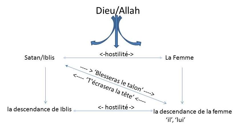 Les personnages et leurs relations dans la Promesse d'Allah donnée au Paradis