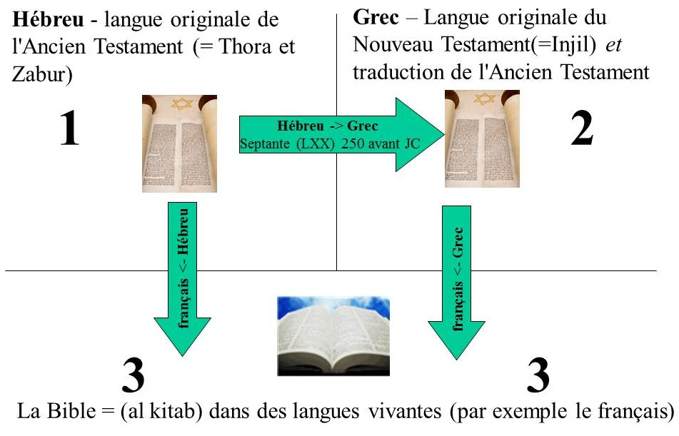 steps 1-2-3 in bible translation - french