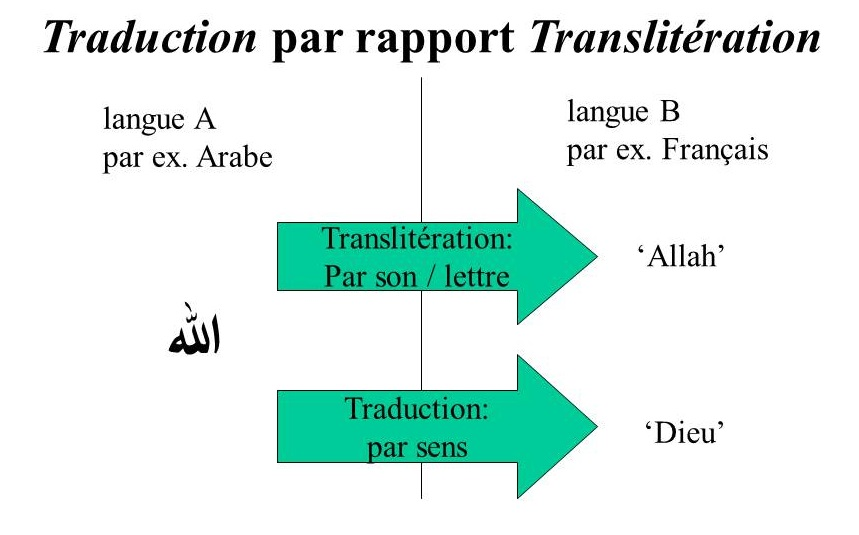 translation or transliteration - french