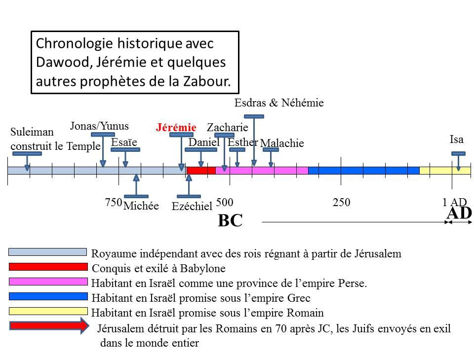 Timelines for Jeremie- francais