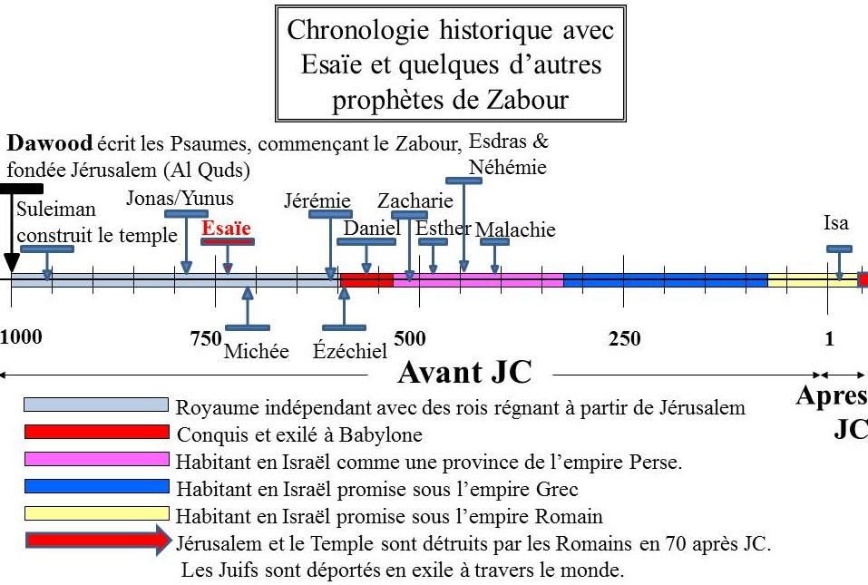 Chronologie historique du prophète Esaïe (PSL) avec d'autres prophètes du Zabour