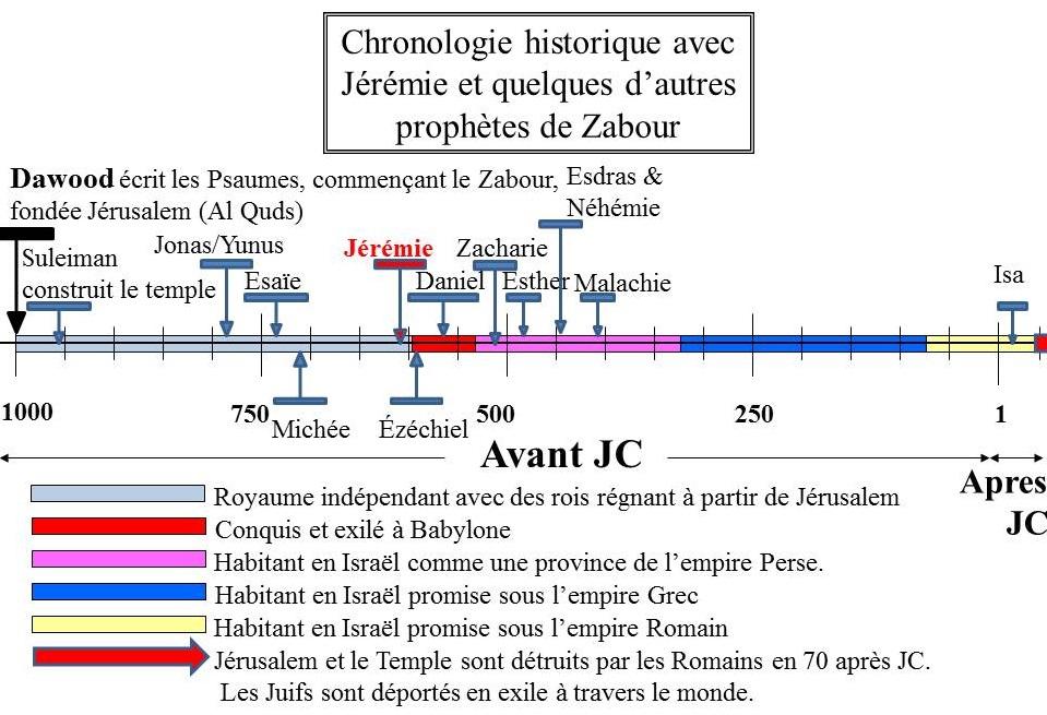 Le prophète Jérémie (PSL) représenté dans la chronologie avec d'autres prophètes du Zabour.