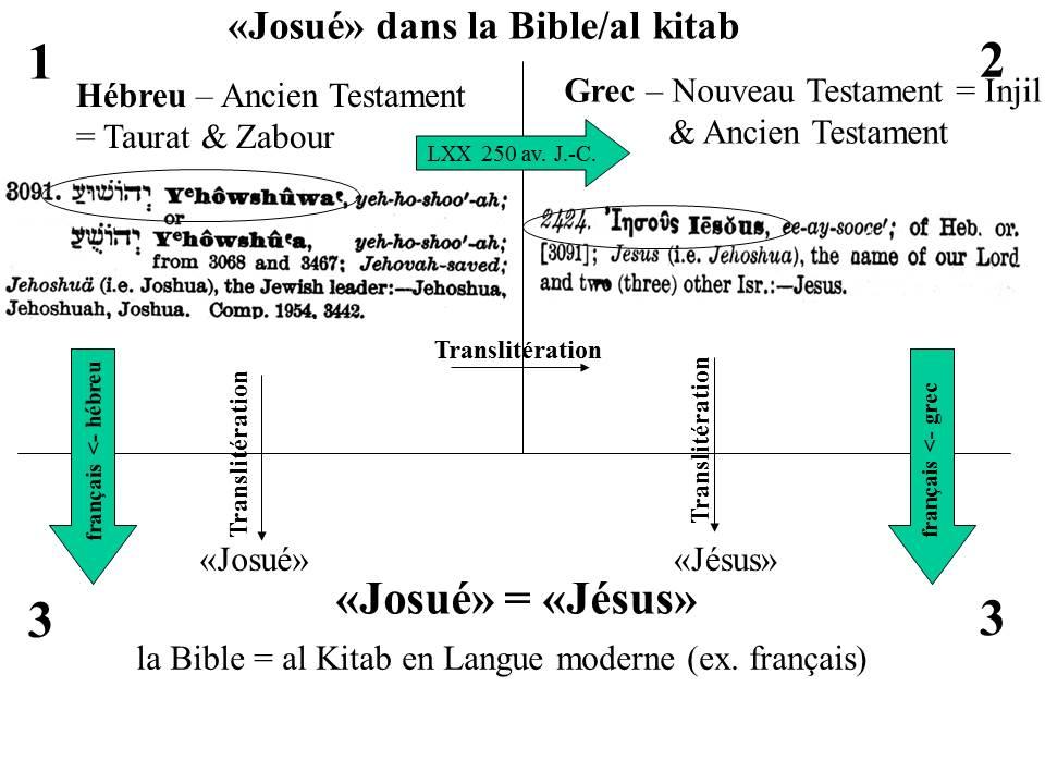 Josué = Jésus car les deux sont des traductions du même nom en hébreux