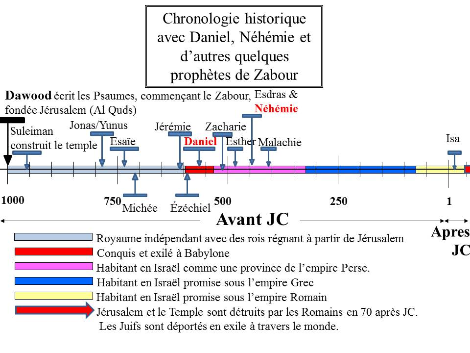 Les prophètes Daniel & Néhémie représentés dans la chronologie avec d'autres prophètes de Zabur