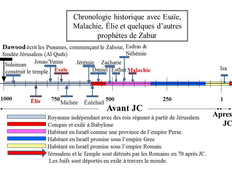Timelines for quranic people - francais - elie esaie et malachie