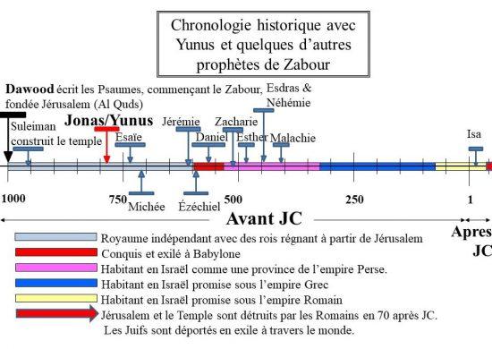 Le Prophète Jonas (Yunus ou Yunis) dans la Chronologie Historique