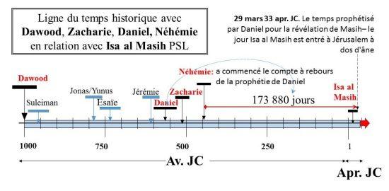 Daniel avait prédit 173 880 jours avant de révéler de la Masih; Néhémie avait commencé le temps. Il a conclu le 29 mars, 33 apr. J.-C. quand Isa est entré à Jérusalem le dimanche des rameaux