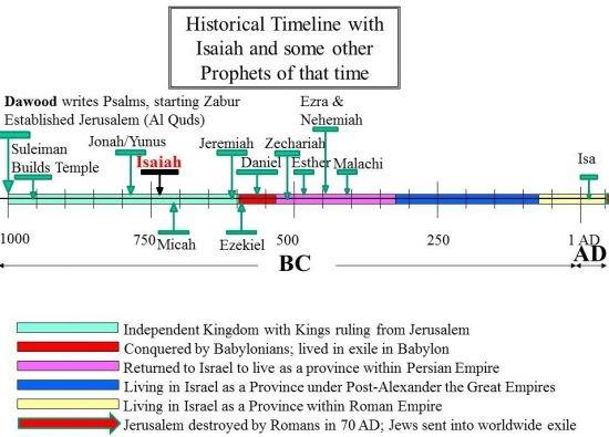 Chronologie historique du prophète Isaïe (PSL) avec d'autres prophètes à Zabur