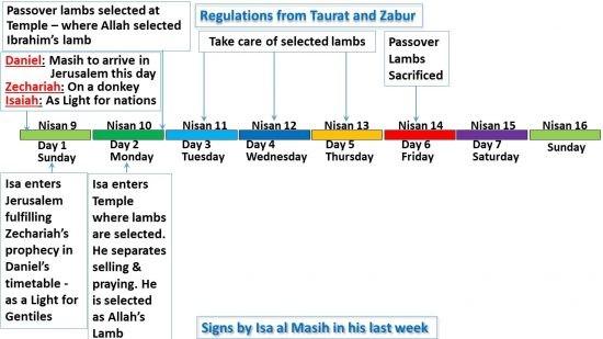 Activités du Prophète Isa al Masih lundi - Jour 2 - comparé à la réglementation en Torah