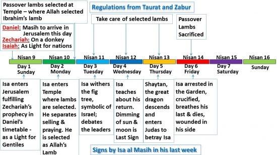 Jour 6 - Vendredi - de la dernière semaine de la vie d'Isa al Masih comparé aux rituel de la Torah.