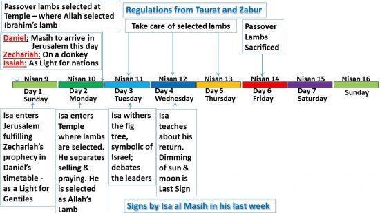 Les signes d'Isa al Masih les jours 3 et 4 de sa dernière semaine par rapport au calendrier de la Torah