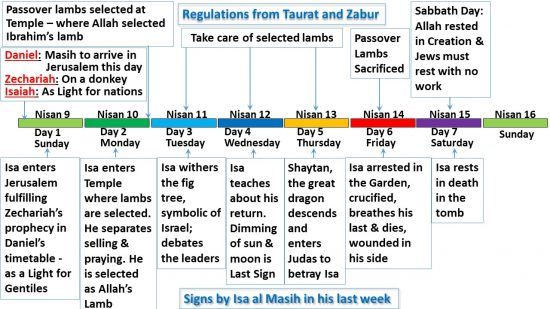 Le repos du Sabbat pour le Prophète Isa al Masih