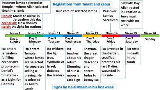 La mort d'Isa al Masih s'est produite le jour du sacrifice de la Pâque (Jour 6) et son repos s'est pro-duit le jour du repos du Sabbat (Jour 7)