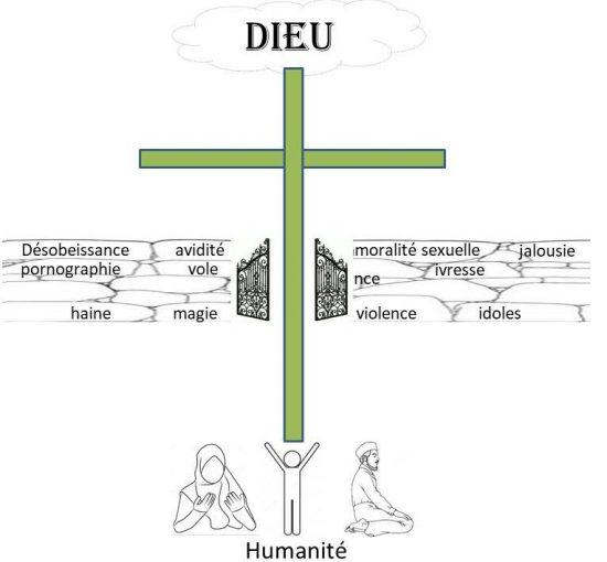 Isa al Masih est donc la Porte qui brise la barrière du péché et de la mort.